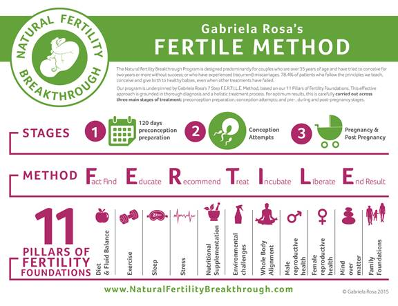Gabriela Rosa's FERTILE Method Infographic